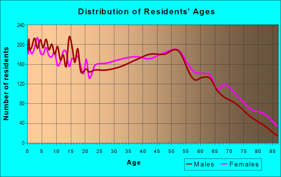 Age and Sex of Residents in zip code 28081
