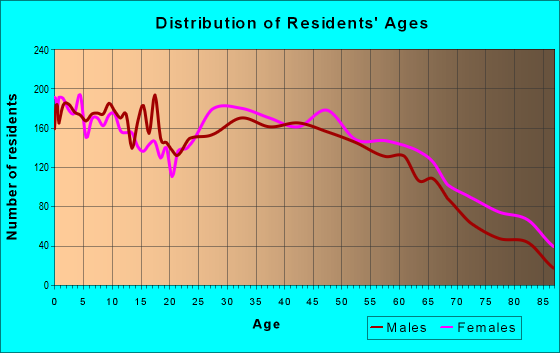 Age and Sex of Residents in zip code 28083