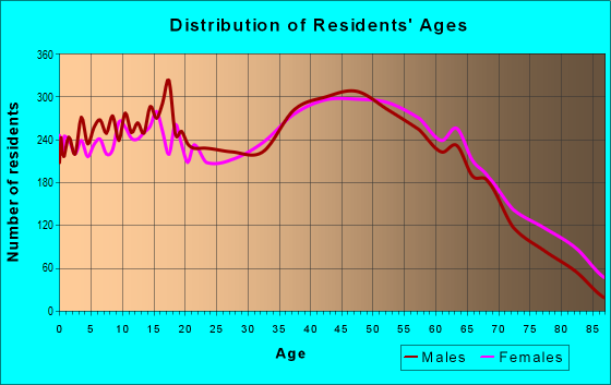 Age and Sex of Residents in zip code 28092