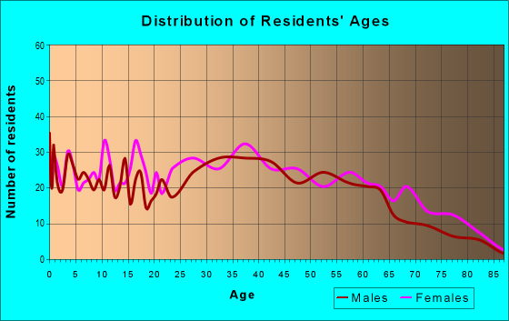 Age and Sex of Residents in zip code 28098