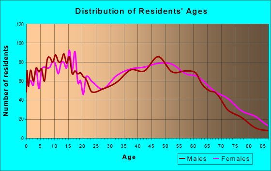 Age and Sex of Residents in zip code 28103
