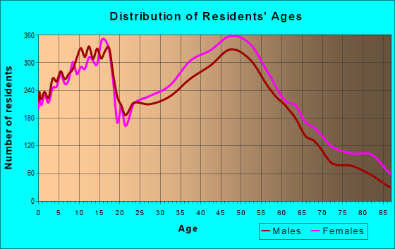 Age and Sex of Residents in zip code 28105
