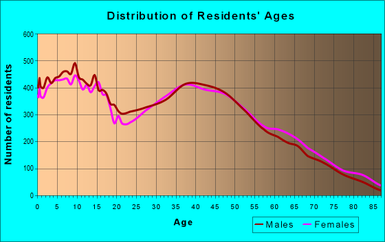 Age and Sex of Residents in zip code 28110