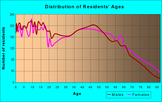 Age and Sex of Residents in zip code 28112