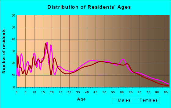 Age and Sex of Residents in zip code 28119