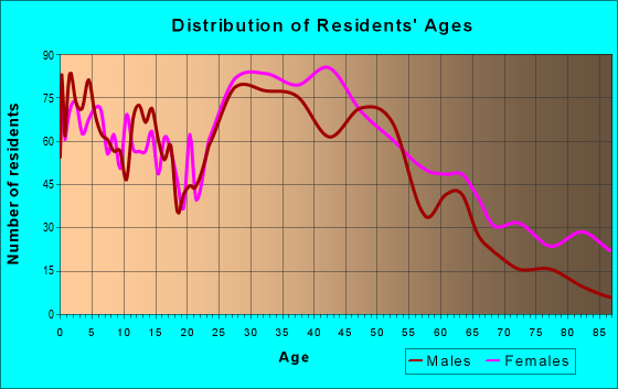 Age and Sex of Residents in zip code 28134