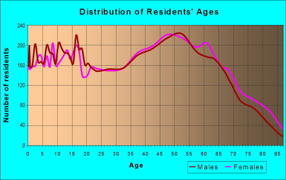 Age and Sex of Residents in zip code 28146