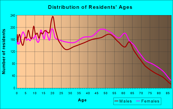 Age and Sex of Residents in zip code 28152