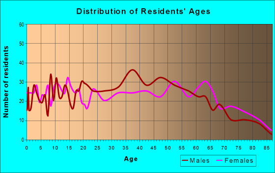 Age and Sex of Residents in zip code 28160