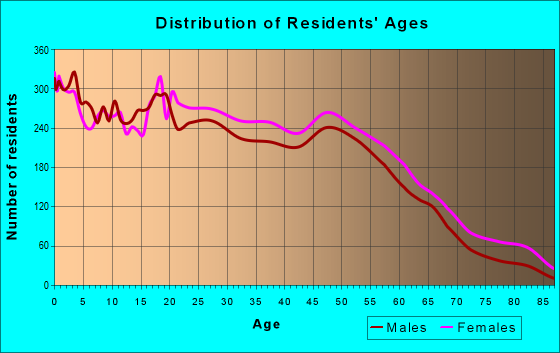 Age and Sex of Residents in zip code 28208