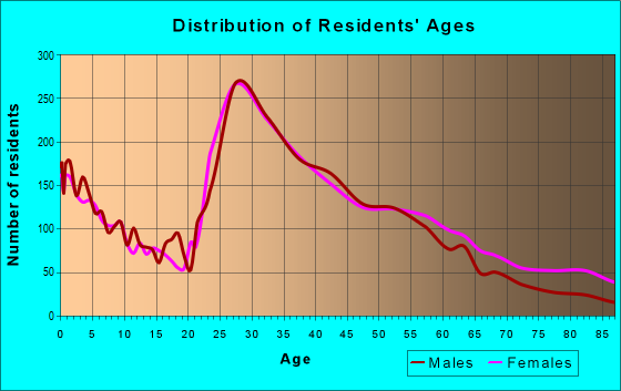 Age and Sex of Residents in zip code 28209