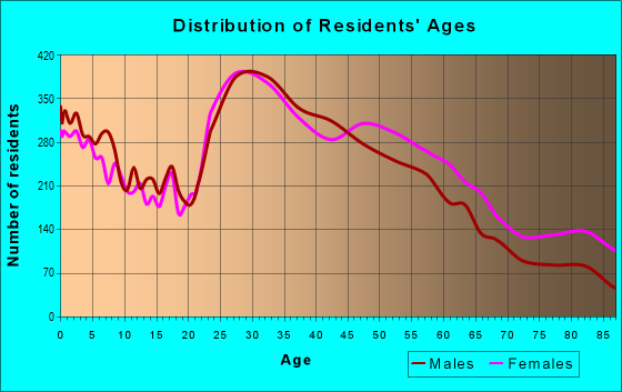 Age and Sex of Residents in zip code 28210