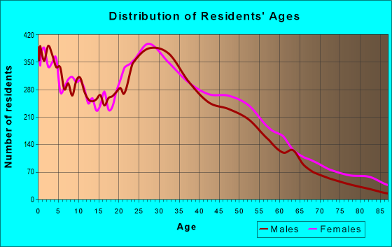 Age and Sex of Residents in zip code 28212