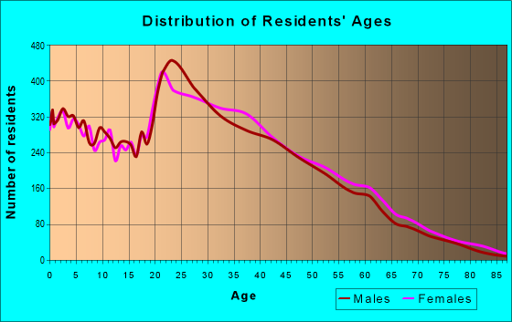 Age and Sex of Residents in zip code 28213
