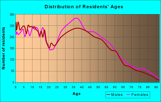 Age and Sex of Residents in zip code 28214