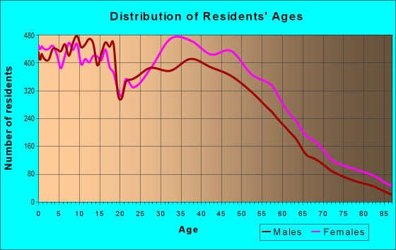 Age and Sex of Residents in zip code 28215