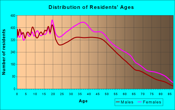 Age and Sex of Residents in zip code 28216