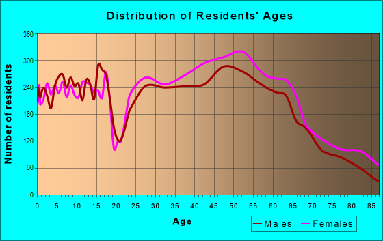 Age and Sex of Residents in zip code 28226