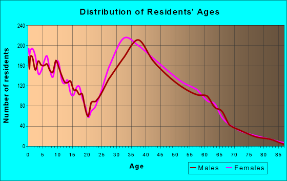 Age and Sex of Residents in zip code 28278