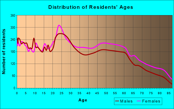 Age and Sex of Residents in zip code 28303
