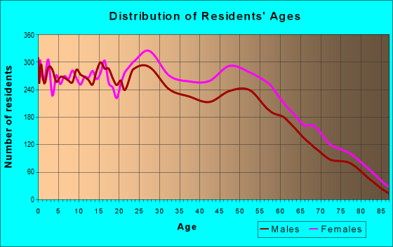 Age and Sex of Residents in zip code 28304