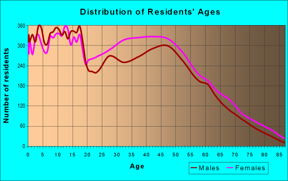 Age and Sex of Residents in zip code 28306