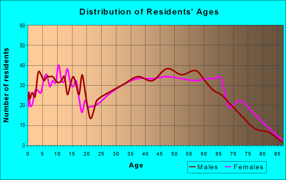 Age and Sex of Residents in zip code 28318