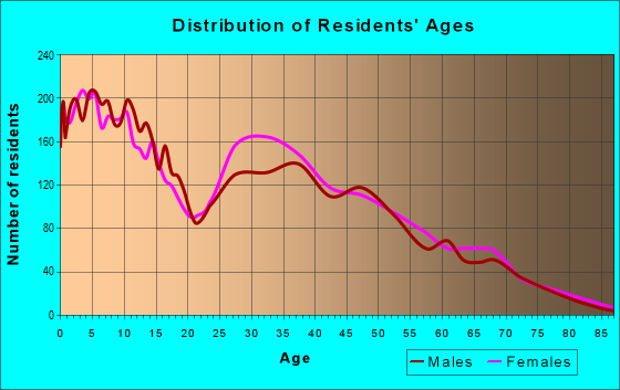 Age and Sex of Residents in zip code 28326