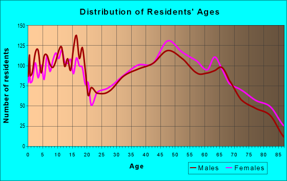 Age and Sex of Residents in zip code 28327