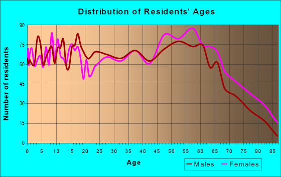 Age and Sex of Residents in zip code 28337