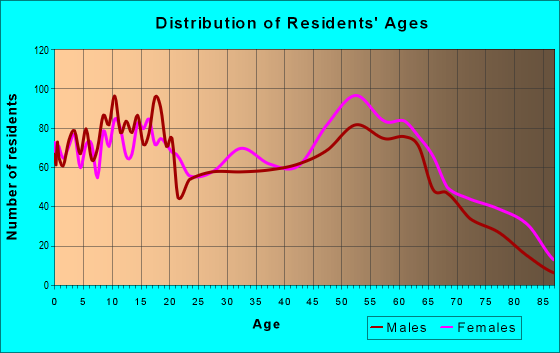 Age and Sex of Residents in zip code 28340