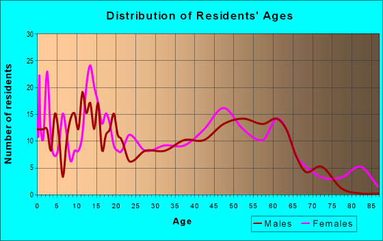 Age and Sex of Residents in zip code 28343