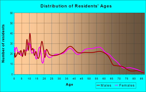 Age and Sex of Residents in zip code 28357