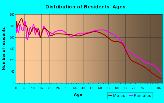 Age and Sex of Residents in zip code 28358