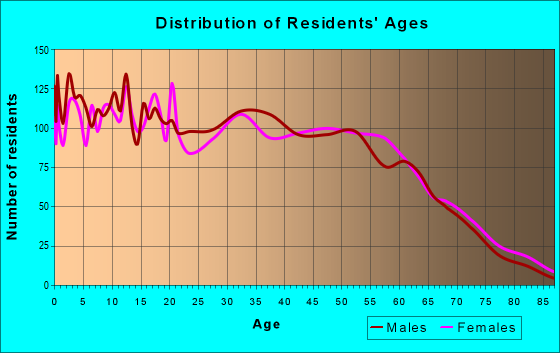 Age and Sex of Residents in zip code 28360
