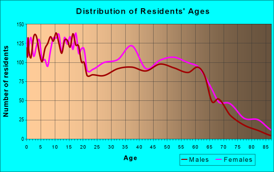 Age and Sex of Residents in zip code 28364