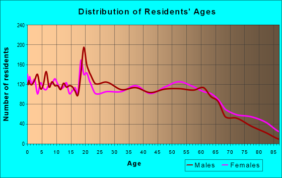 Age and Sex of Residents in zip code 28365