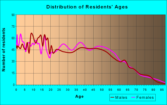 Age and Sex of Residents in zip code 28371