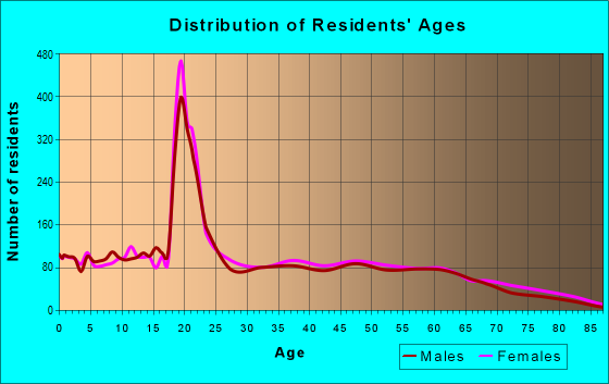 Age and Sex of Residents in zip code 28372