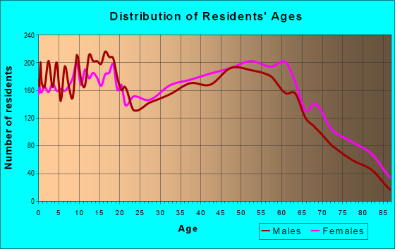 Age and Sex of Residents in zip code 28379