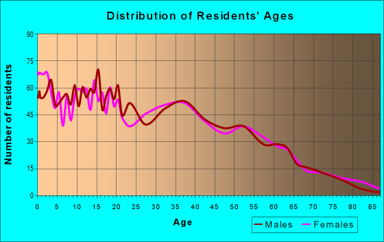 Age and Sex of Residents in zip code 28386