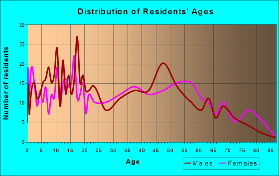 Age and Sex of Residents in zip code 28393