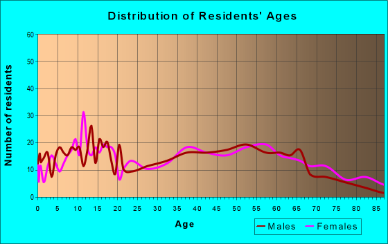 Age and Sex of Residents in zip code 28395