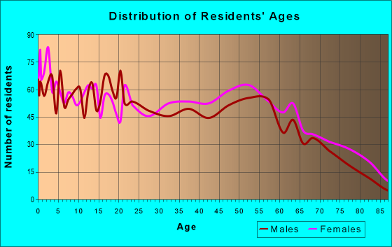 Age and Sex of Residents in zip code 28398