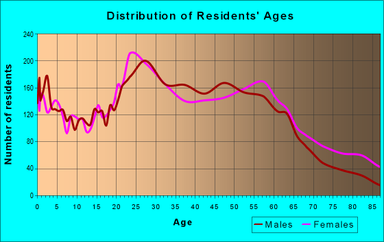 Age and Sex of Residents in zip code 28401