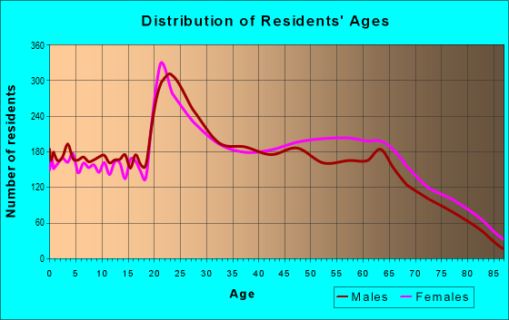 Age and Sex of Residents in zip code 28405