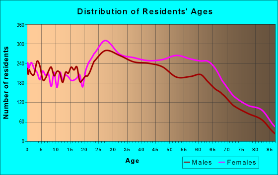 Age and Sex of Residents in zip code 28412