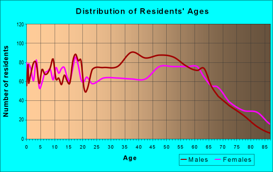 Age and Sex of Residents in zip code 28425