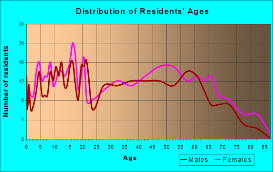 Age and Sex of Residents in zip code 28430