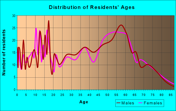 Age and Sex of Residents in zip code 28435